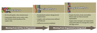 Figure 1. Supply Chain Evolution (John Snow, Inc. 2014).